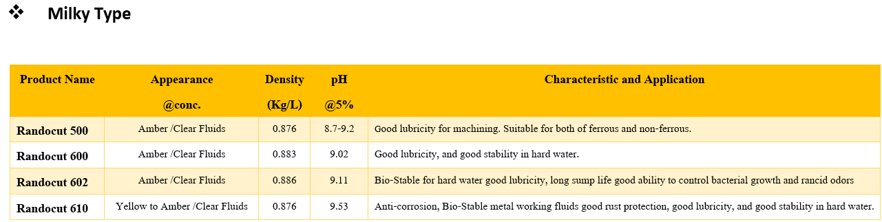 Water soluble cutting 01 list น้ำมันหล่อเย็นอุตสาหกรรม